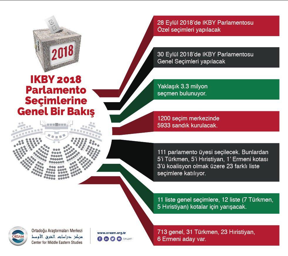 IKBY 2018 Parlamento Seçimlerine Genel Bir Bakış