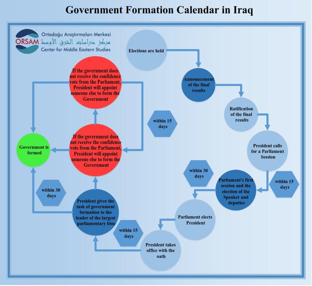 Process for the Government Establishment in Iraq